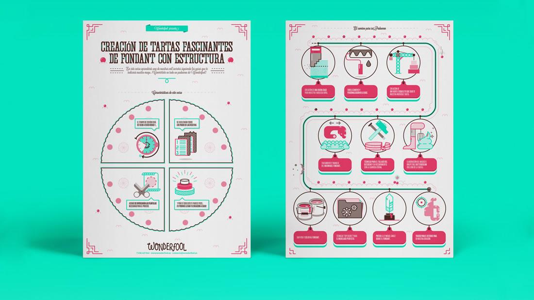 Infografía Wonderfool por Drool estudio creativo - 1