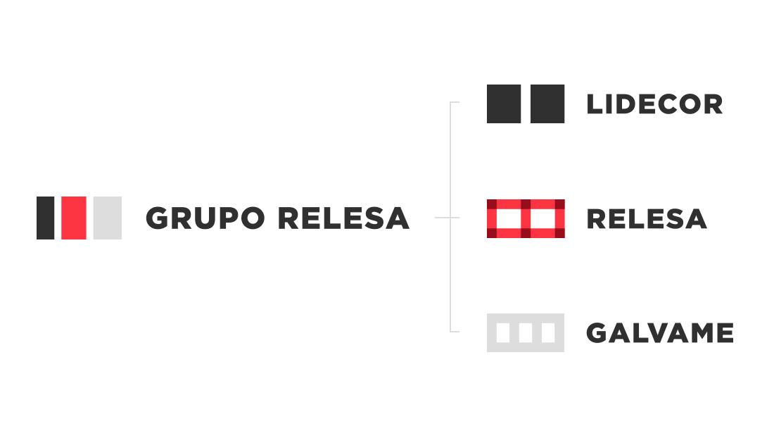Estructura empresarial de Grupo Relesa